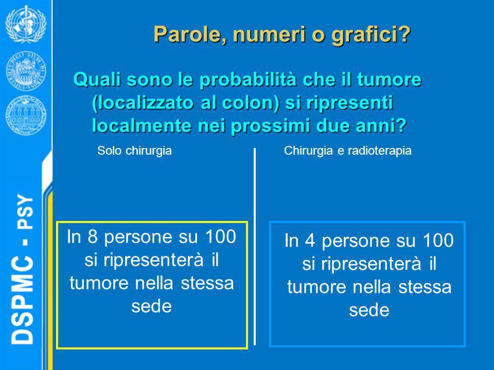 Parole, numeri o grafici? Quali sono le probabilità che il tumore (localizzato al colon) si ripresenti localmente nei prossimi due anni? Chirurgia e r