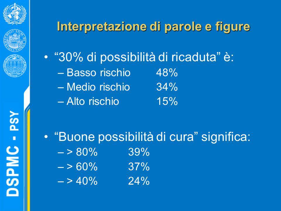 Interpretazione di parole e figure 30% di possibilità di ricaduta è: –Basso rischio48% –Medio rischio34% –Alto rischio15% Buone possibilità di cura si