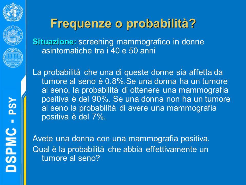 Frequenze o probabilità? Situazione: Situazione: screening mammografico in donne asintomatiche tra i 40 e 50 anni La probabilità che una di queste don