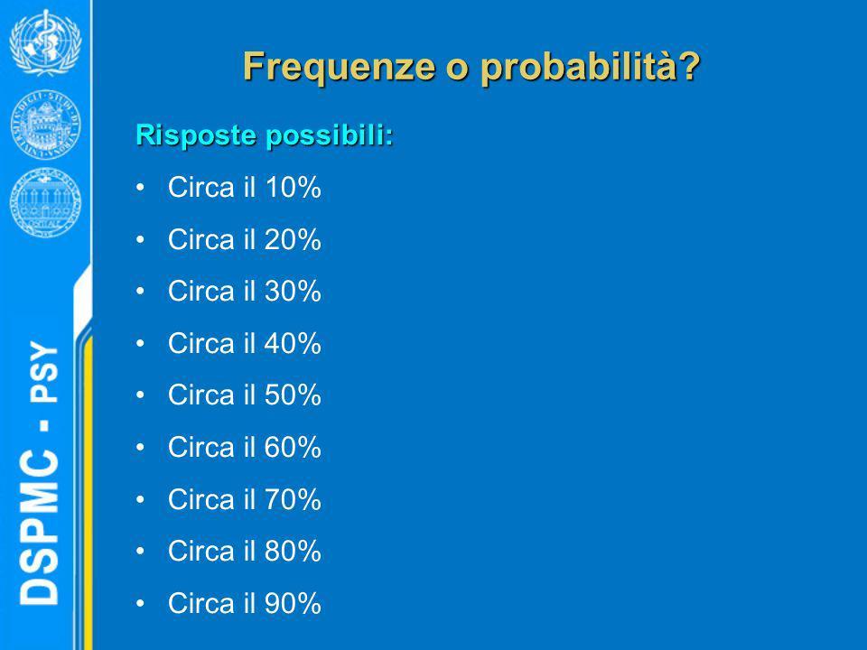 Frequenze o probabilità? Risposte possibili: Circa il 10% Circa il 20% Circa il 30% Circa il 40% Circa il 50% Circa il 60% Circa il 70% Circa il 80% C