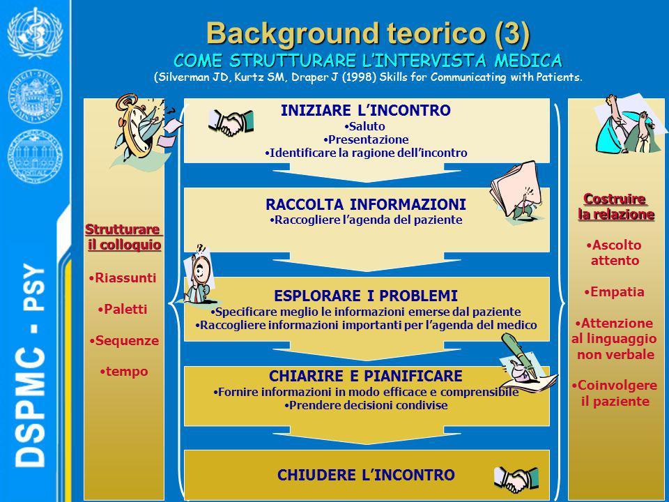 Background teorico (3) COME STRUTTURARE LINTERVISTA MEDICA (Silverman JD, Kurtz SM, Draper J (1998) Skills for Communicating with Patients. INIZIARE L