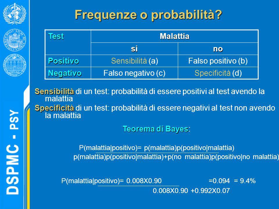 Frequenze o probabilità? Sensibilità Sensibilità di un test: probabilità di essere positivi al test avendo la malattia Specificità Specificità di un t