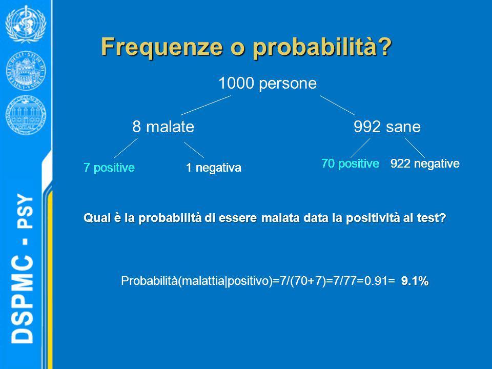 Frequenze o probabilità? 1000 persone 8 malate 992 sane 7 positive 1 negativa 70 positive 922 negative 9.1% Probabilità(malattia|positivo)=7/(70+7)=7/
