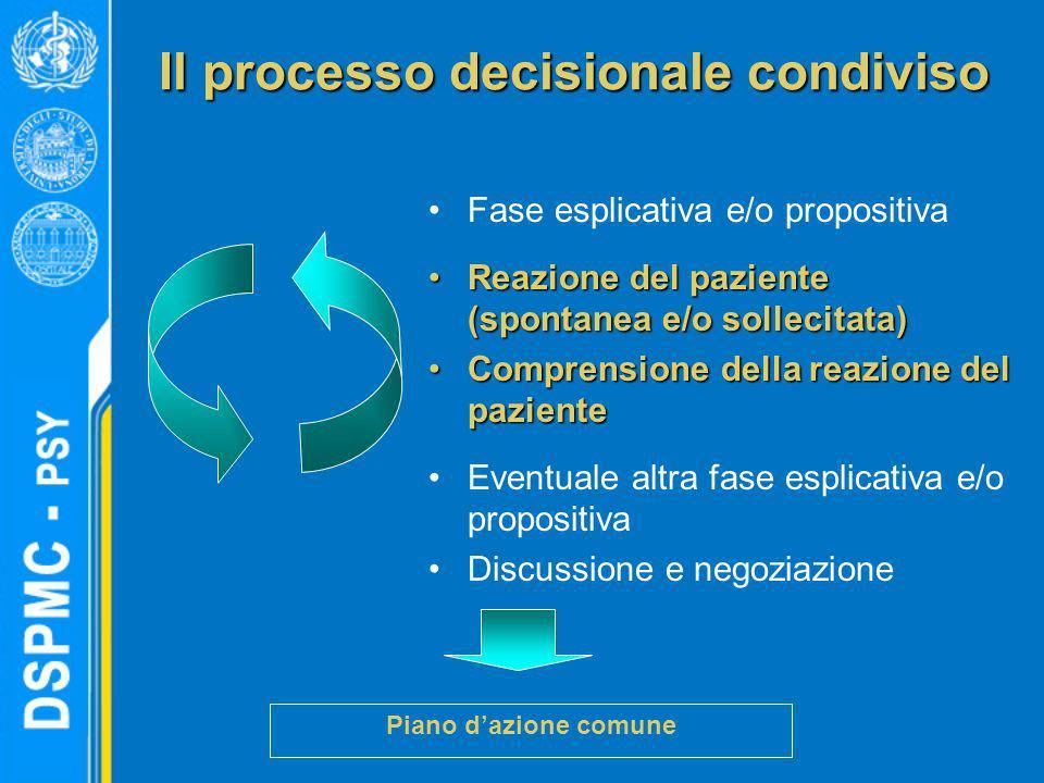 Il processo decisionale condiviso Fase esplicativa e/o propositiva Reazione del paziente (spontanea e/o sollecitata)Reazione del paziente (spontanea e