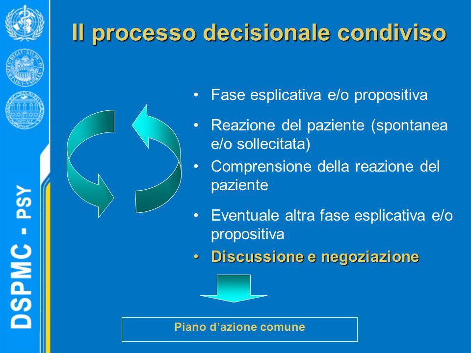 Il processo decisionale condiviso Fase esplicativa e/o propositiva Reazione del paziente (spontanea e/o sollecitata) Comprensione della reazione del p