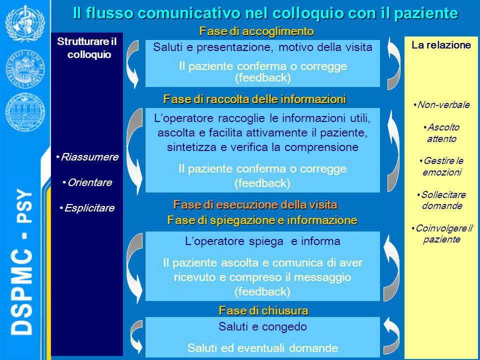 Il flusso comunicativo nel colloquio con il paziente Strutturare il colloquio Riassumere Orientare Esplicitare La relazione Non-verbale Ascolto attent