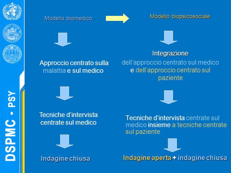 Tecniche dintervista centrate sul medico insieme a tecniche centrate sul paziente Modello biomedico Approccio centrato sulla malattia e sul medico Tec