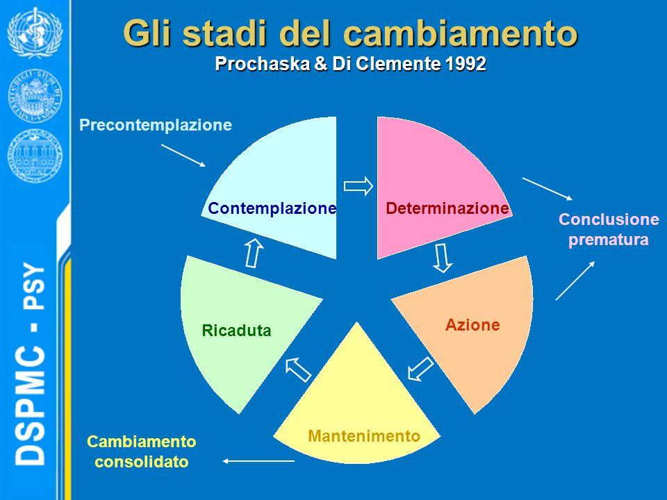 Gli stadi del cambiamento Prochaska & Di Clemente 1992 Mantenimento ContemplazioneDeterminazione Azione Ricaduta Precontemplazione Conclusione prematu