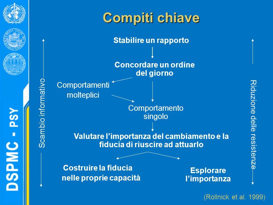 Compiti chiave Stabilire un rapporto Scambio informativo Riduzione delle resistenze (Rollnick et al. 1999) Concordare un ordine del giorno Comportamen