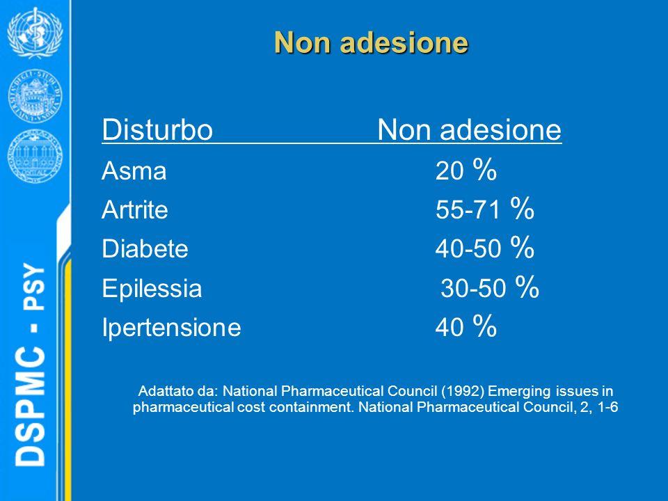 Non adesione Disturbo Non adesione Asma20 % Artrite55-71 % Diabete40-50 % Epilessia 30-50 % Ipertensione 40 % Adattato da: National Pharmaceutical Cou