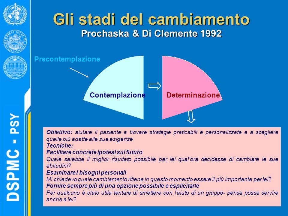Gli stadi del cambiamento Prochaska & Di Clemente 1992 DeterminazioneContemplazione Precontemplazione Obiettivo: aiutare il paziente a trovare strateg