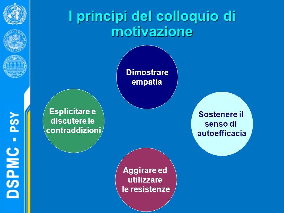 I principi del colloquio di motivazione Dimostrare empatia Sostenere il senso di autoefficacia Aggirare ed utilizzare le resistenze Esplicitare e disc