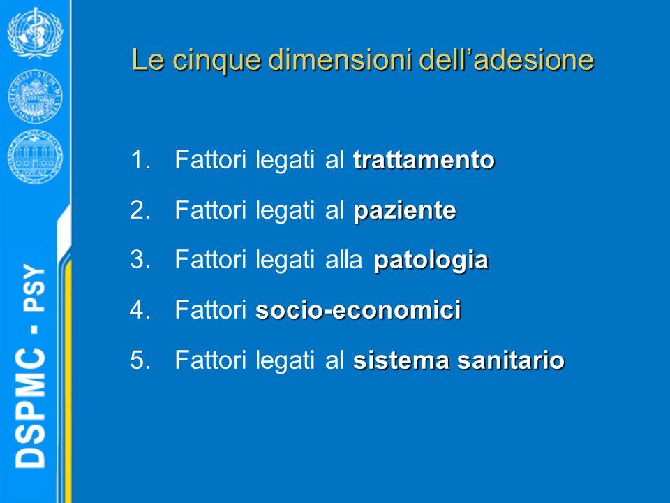 Le cinque dimensioni delladesione trattamento 1.Fattori legati al trattamento paziente 2.Fattori legati al paziente patologia 3.Fattori legati alla pa