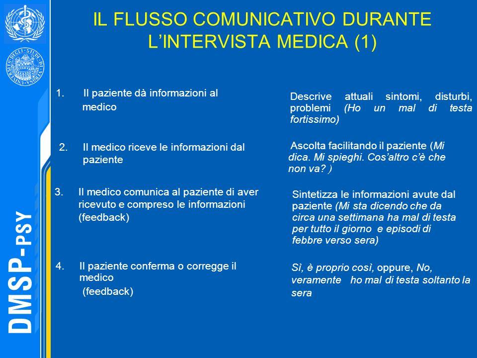 IL FLUSSO COMUNICATIVO DURANTE LINTERVISTA MEDICA (1) Descrive attuali sintomi, disturbi, problemi (Ho un mal di testa fortissimo) 1.Il paziente dà in