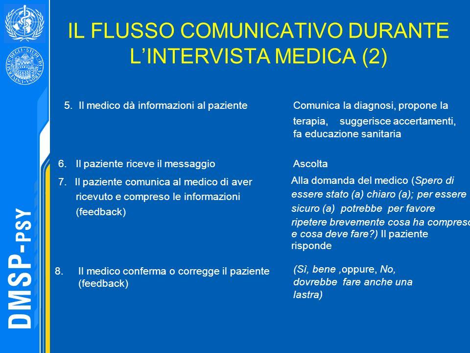 IL FLUSSO COMUNICATIVO DURANTE LINTERVISTA MEDICA (2) 5. Il medico dà informazioni al paziente Comunica la diagnosi, propone la terapia, suggerisce ac