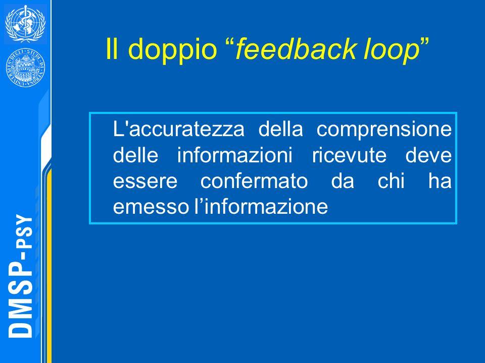 Il doppio feedback loop L'accuratezza della comprensione delle informazioni ricevute deve essere confermato da chi ha emesso linformazione