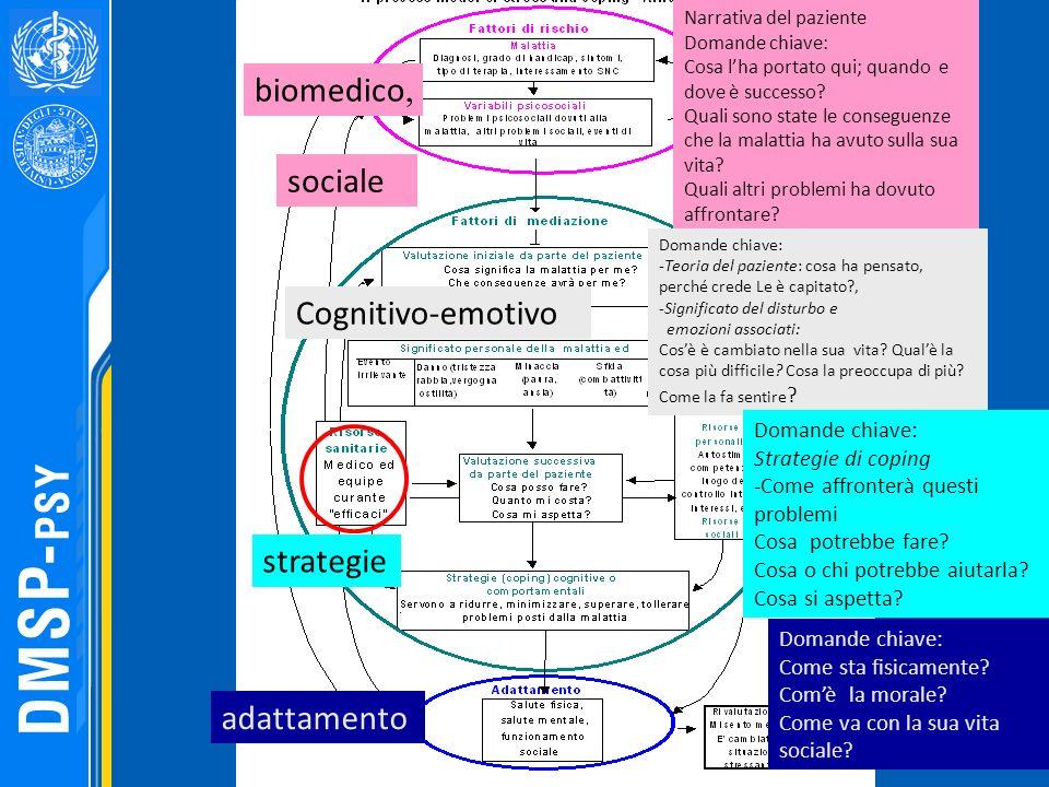 biomedico, sociale Cognitivo-emotivo strategie Narrativa del paziente Domande chiave: Cosa lha portato qui; quando e dove è successo? Quali sono state