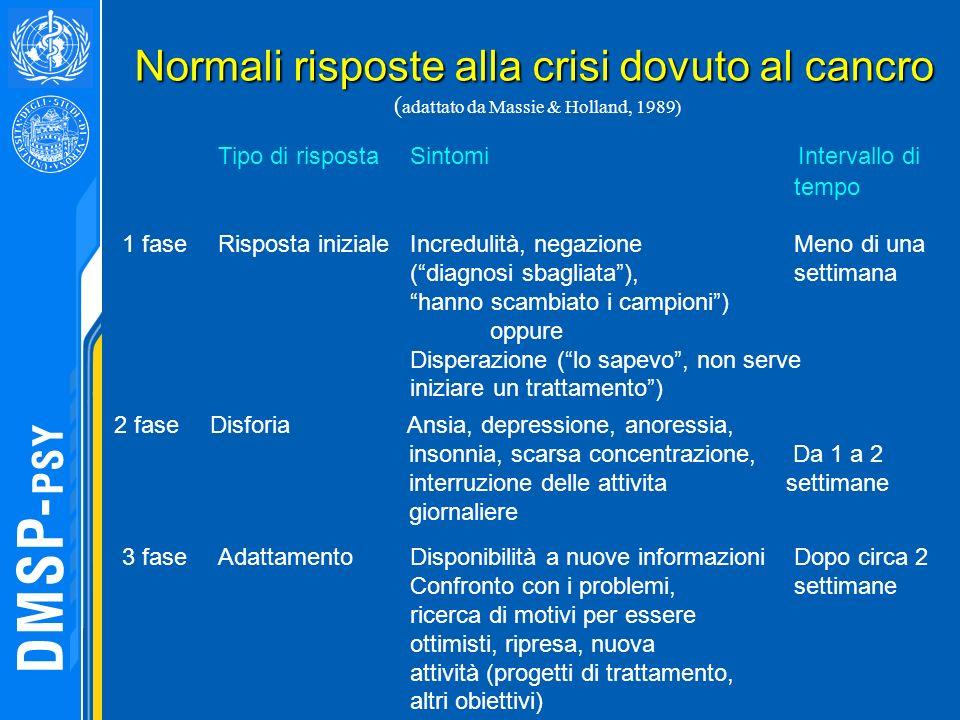 Normali risposte alla crisi dovuto al cancro ( adattato da Massie & Holland, 1989) Tipo di rispostaSintomi Intervallo di tempo 1 faseRisposta iniziale