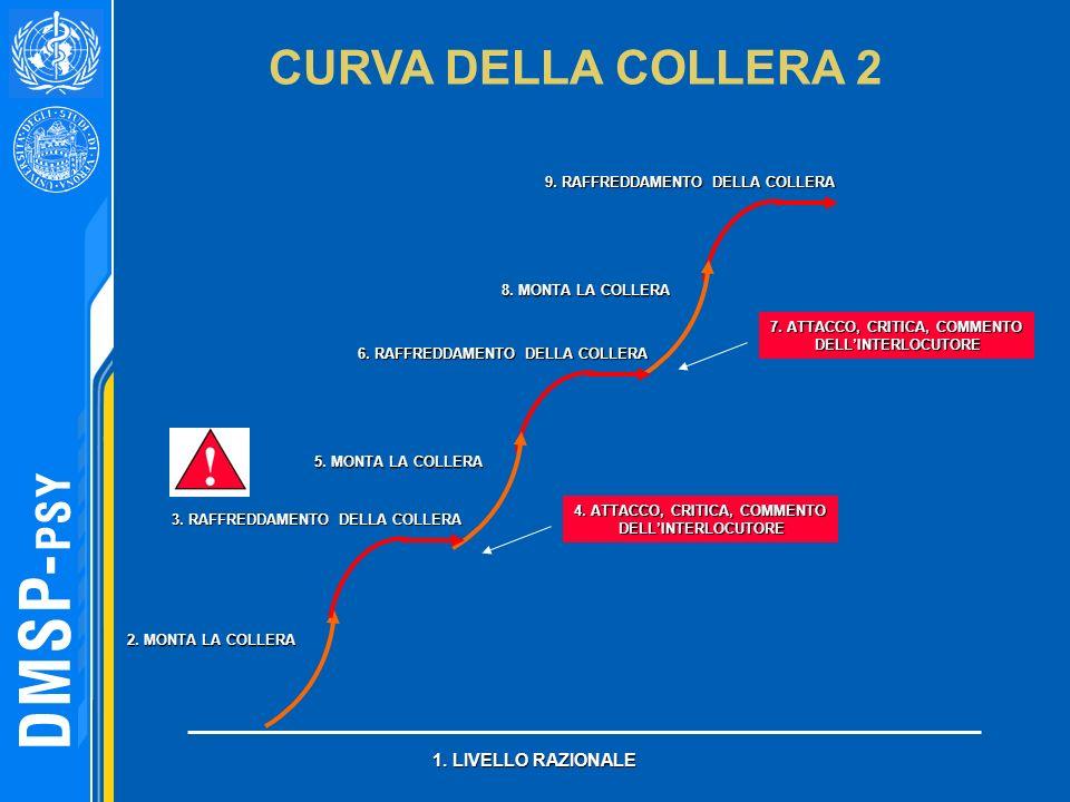 9. RAFFREDDAMENTO DELLA COLLERA 8. MONTA LA COLLERA 6. RAFFREDDAMENTO DELLA COLLERA 5. MONTA LA COLLERA 1. LIVELLO RAZIONALE 2. MONTA LA COLLERA CURVA