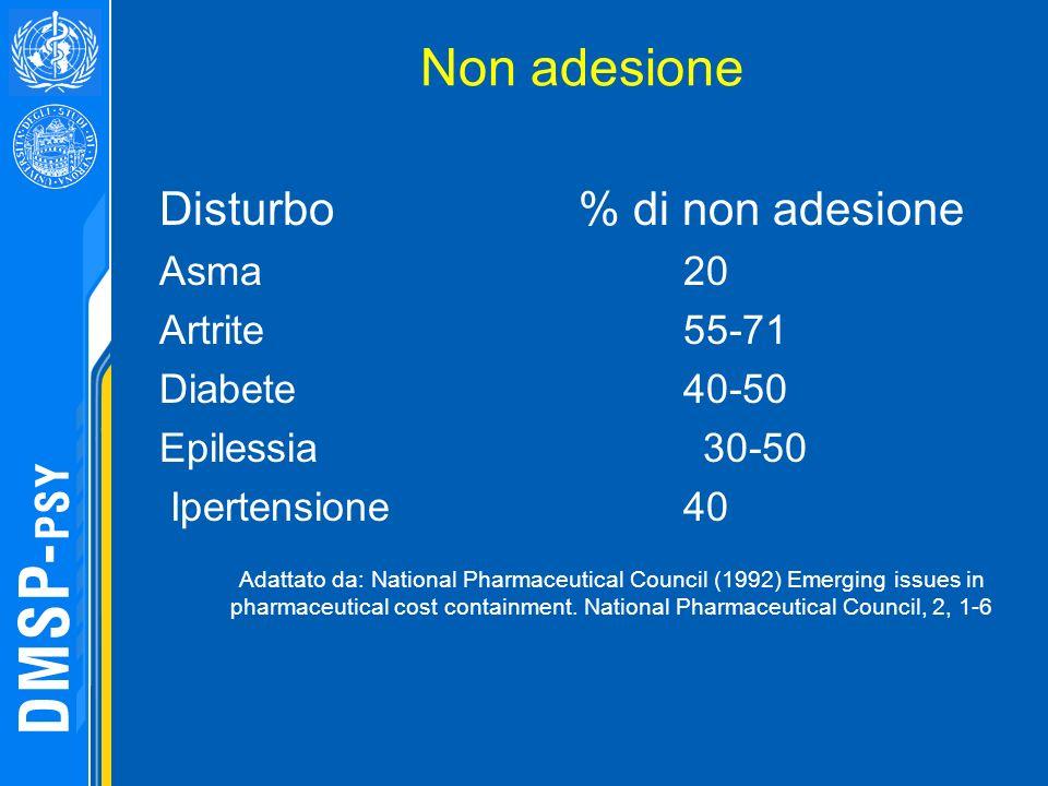 Non adesione Disturbo % di non adesione Asma20 Artrite55-71 Diabete40-50 Epilessia 30-50 Ipertensione 40 Adattato da: National Pharmaceutical Council