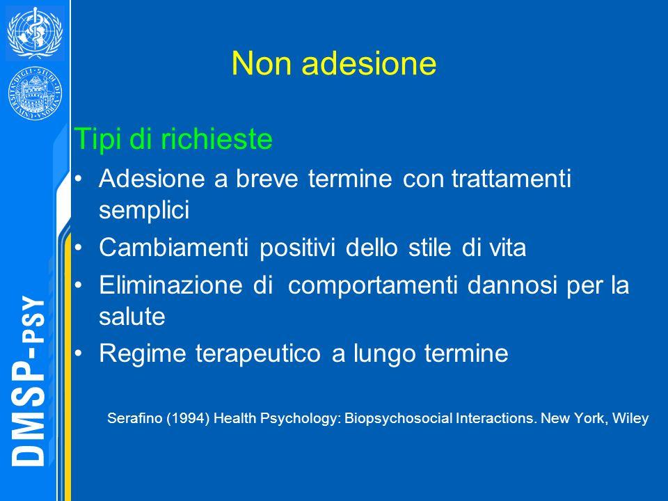 Non adesione Tipi di richieste Adesione a breve termine con trattamenti semplici Cambiamenti positivi dello stile di vita Eliminazione di comportament