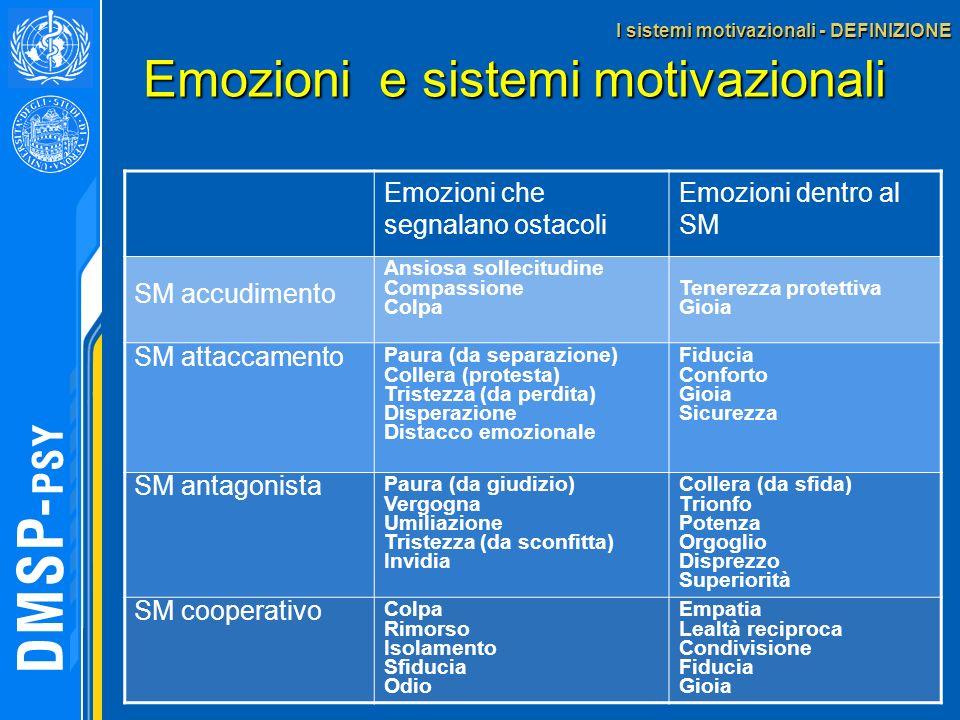 Emozioni che segnalano ostacoli Emozioni dentro al SM SM accudimento Ansiosa sollecitudine Compassione Colpa Tenerezza protettiva Gioia SM attaccament