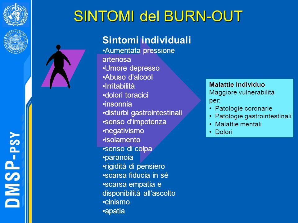 Sintomi individuali Aumentata pressione arteriosa Umore depresso Abuso dalcool Irritabilità dolori toracici insonnia disturbi gastrointestinali senso