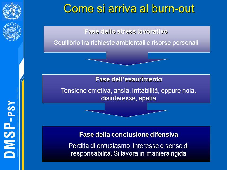 Come si arriva al burn-out Come si arriva al burn-out Fase dello stress lavorativo Squilibrio tra richieste ambientali e risorse personali Fase della