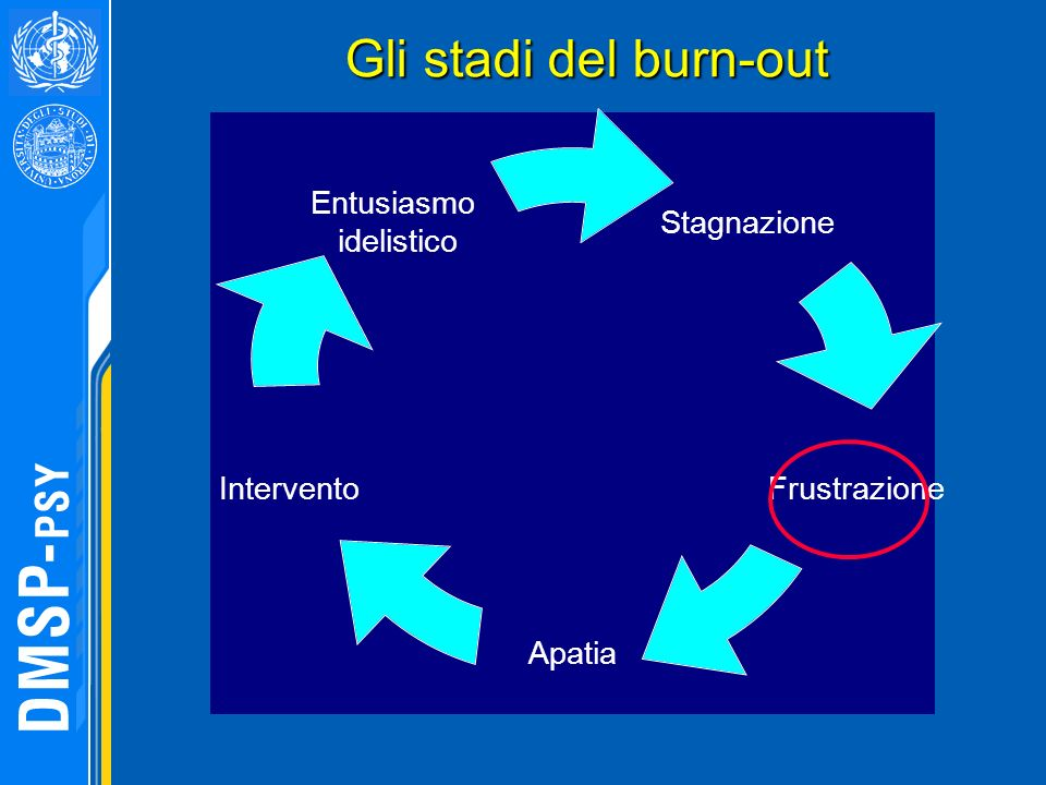 Gli stadi del burn-out Gli stadi del burn-out