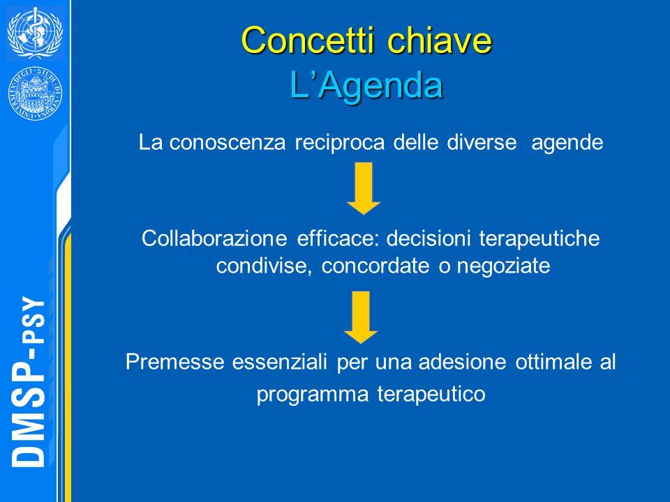 Concetti chiave LAgenda Concetti chiave LAgenda La conoscenza reciproca delle diverse agende Collaborazione efficace: decisioni terapeutiche condivise