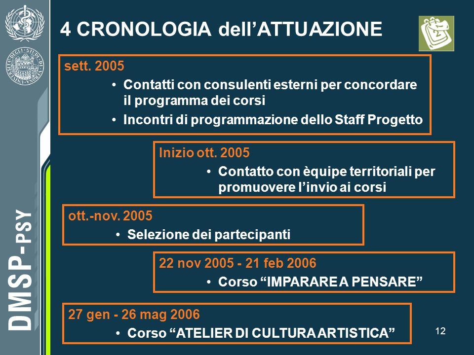 12 4 CRONOLOGIA dellATTUAZIONE sett. 2005 Contatti con consulenti esterni per concordare il programma dei corsi Incontri di programmazione dello Staff