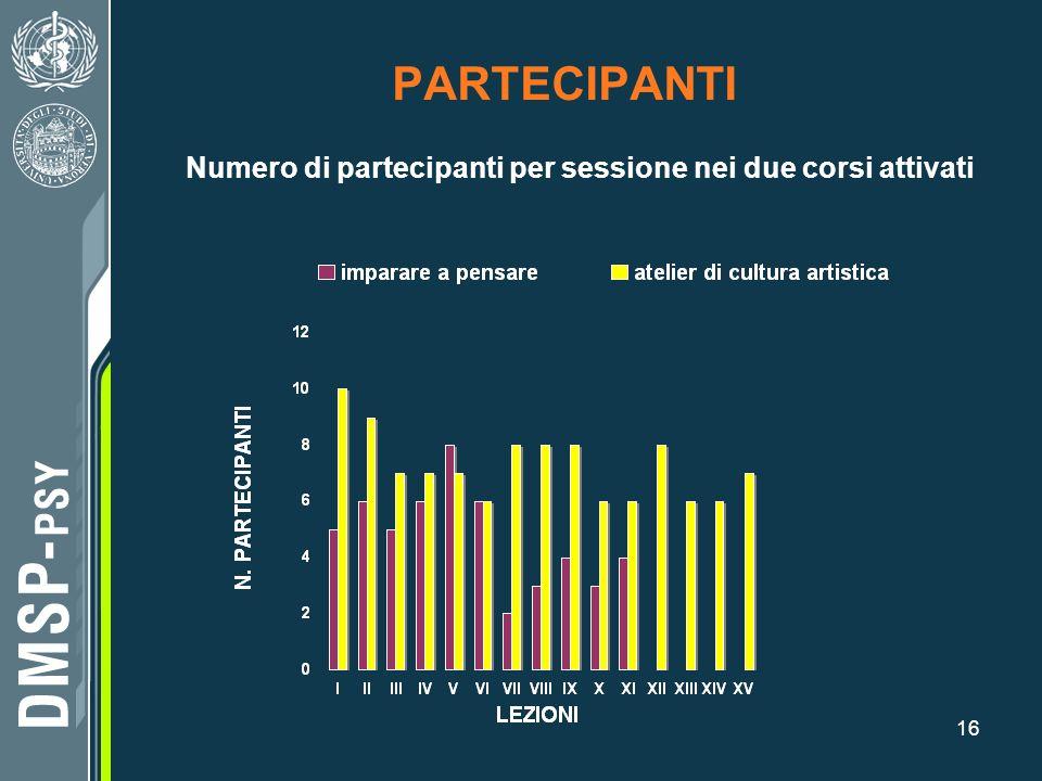 16 PARTECIPANTI Numero di partecipanti per sessione nei due corsi attivati