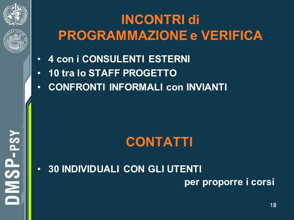 18 INCONTRI di PROGRAMMAZIONE e VERIFICA 4 con i CONSULENTI ESTERNI 10 tra lo STAFF PROGETTO CONFRONTI INFORMALI con INVIANTI CONTATTI 30 INDIVIDUALI
