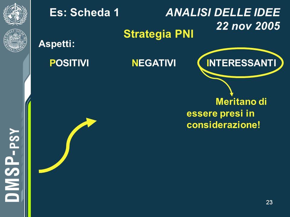 23 Es: Scheda 1ANALISI DELLE IDEE 22 nov 2005 Strategia PNI POSITIVINEGATIVIINTERESSANTI Aspetti: Meritano di essere presi in considerazione!