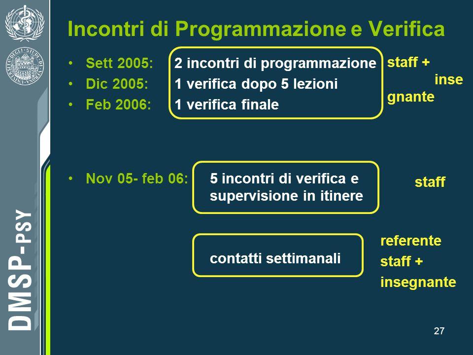 27 Incontri di Programmazione e Verifica Sett 2005: 2 incontri di programmazione Dic 2005: 1 verifica dopo 5 lezioni Feb 2006: 1 verifica finale Nov 0