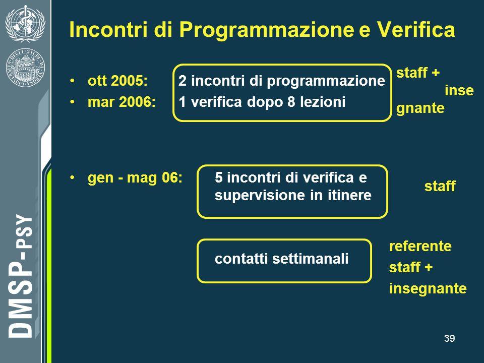 39 Incontri di Programmazione e Verifica ott 2005: 2 incontri di programmazione mar 2006: 1 verifica dopo 8 lezioni gen - mag 06: 5 incontri di verifi