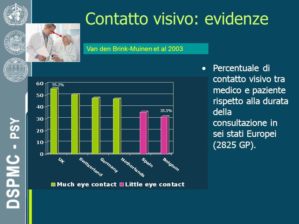 Contatto visivo: evidenze Percentuale di contatto visivo tra medico e paziente rispetto alla durata della consultazione in sei stati Europei (2825 GP).