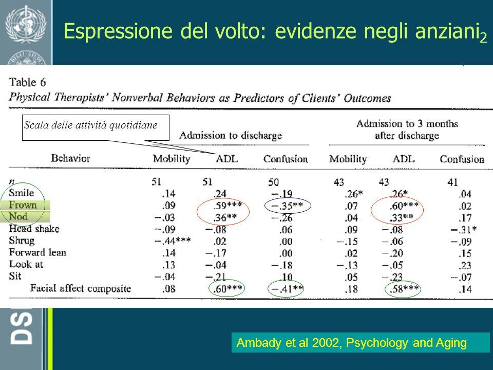 Espressione del volto: evidenze negli anziani 2 Ambady et al 2002, Psychology and Aging Scala delle attività quotidiane