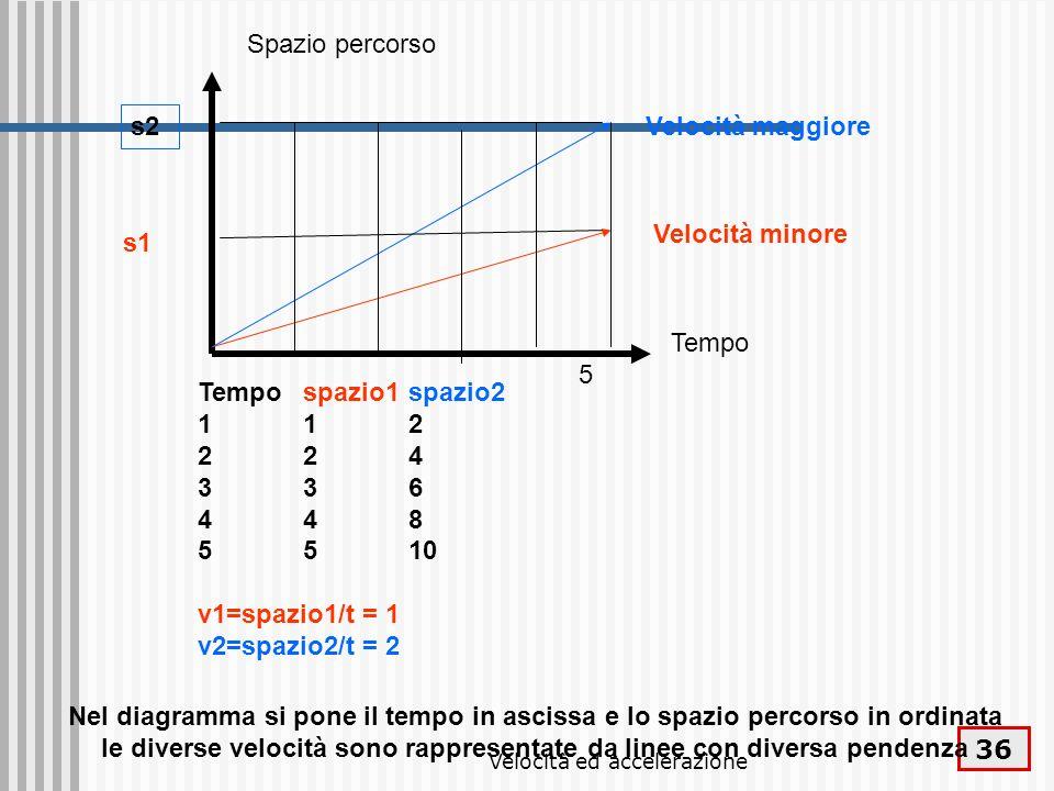 Velocità ed accelerazione 36 Spazio percorso Tempo Velocità maggiore Velocità minore s1 s2 Nel diagramma si pone il tempo in ascissa e lo spazio perco