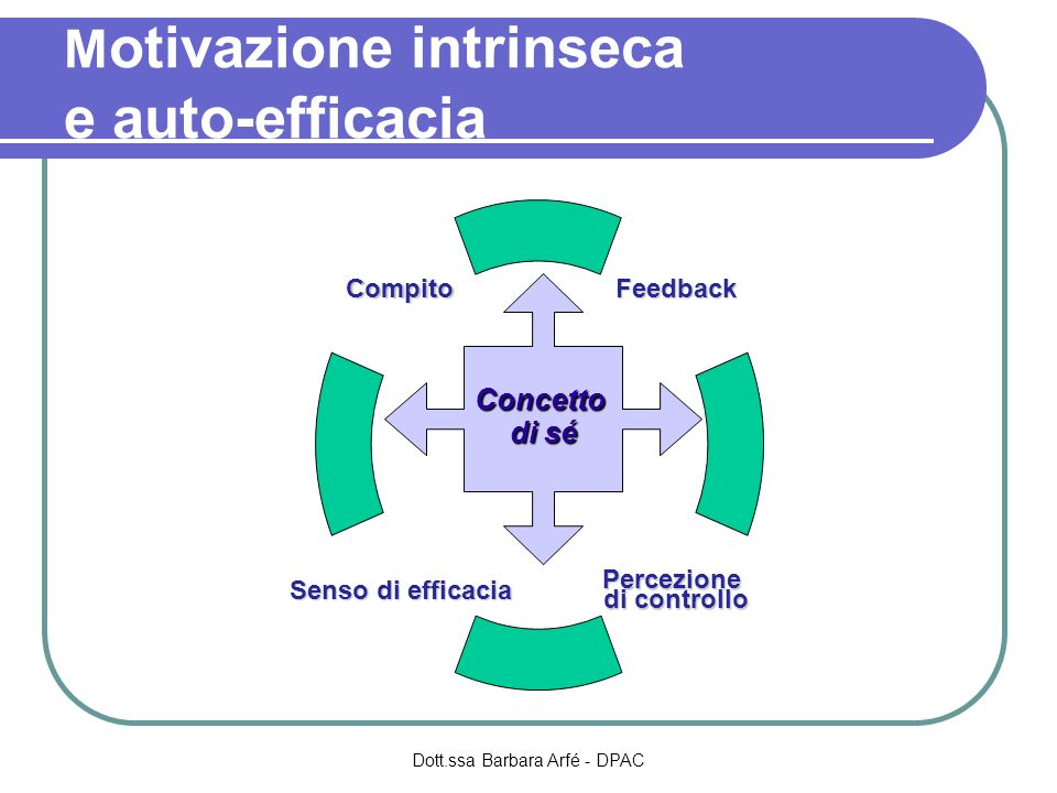 M otivazione intrinseca e auto-efficacia Feedback Percezione di controllo Senso di efficacia Compito Concetto di sé Dott.ssa Barbara Arfé - DPAC