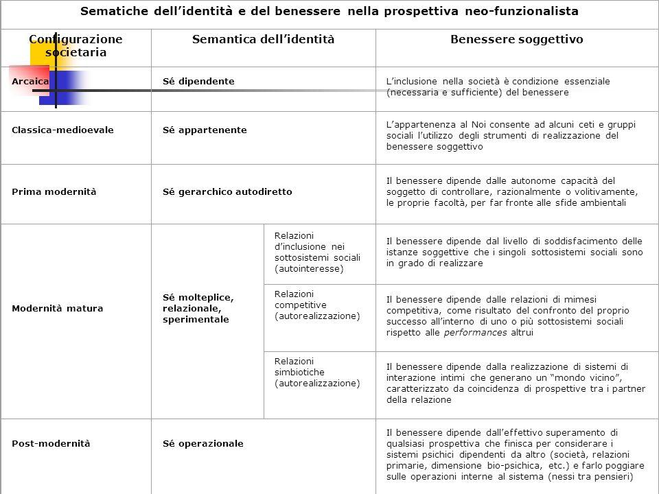 Sematiche dellidentità e del benessere nella prospettiva neo-funzionalista Configurazione societaria Semantica dellidentitàBenessere soggettivo Arcaic