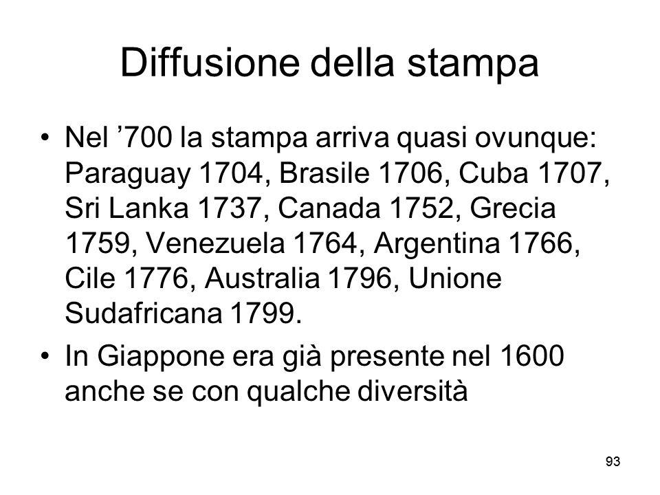 93 Diffusione della stampa Nel 700 la stampa arriva quasi ovunque: Paraguay 1704, Brasile 1706, Cuba 1707, Sri Lanka 1737, Canada 1752, Grecia 1759, V