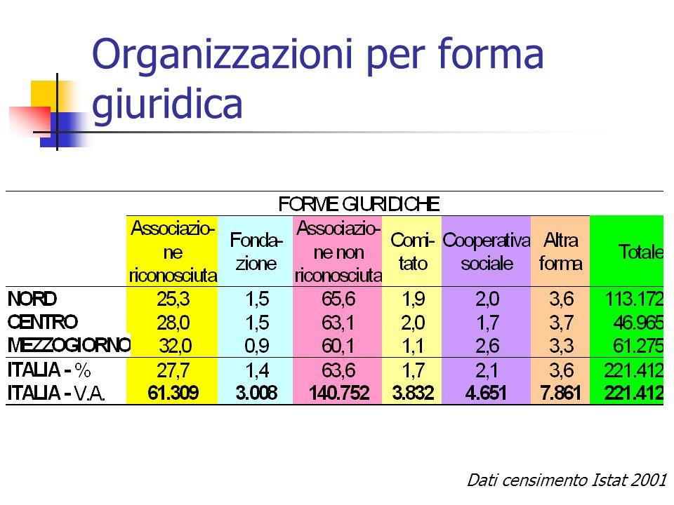 Organizzazioni per forma giuridica Dati censimento Istat 2001
