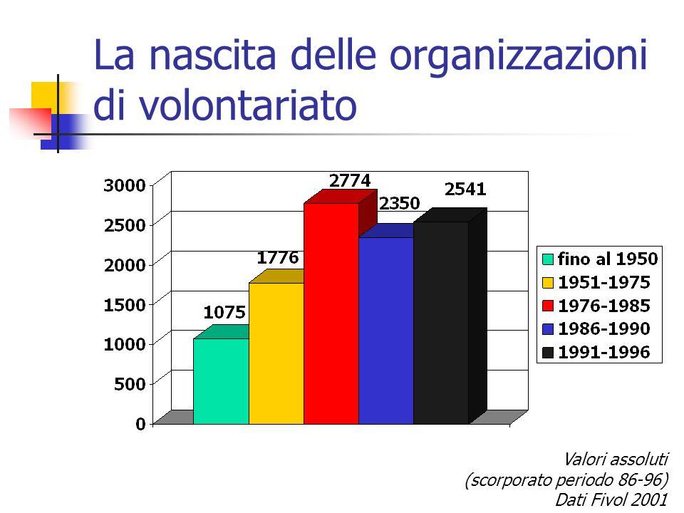 La nascita delle organizzazioni di volontariato Valori assoluti (scorporato periodo 86-96) Dati Fivol 2001