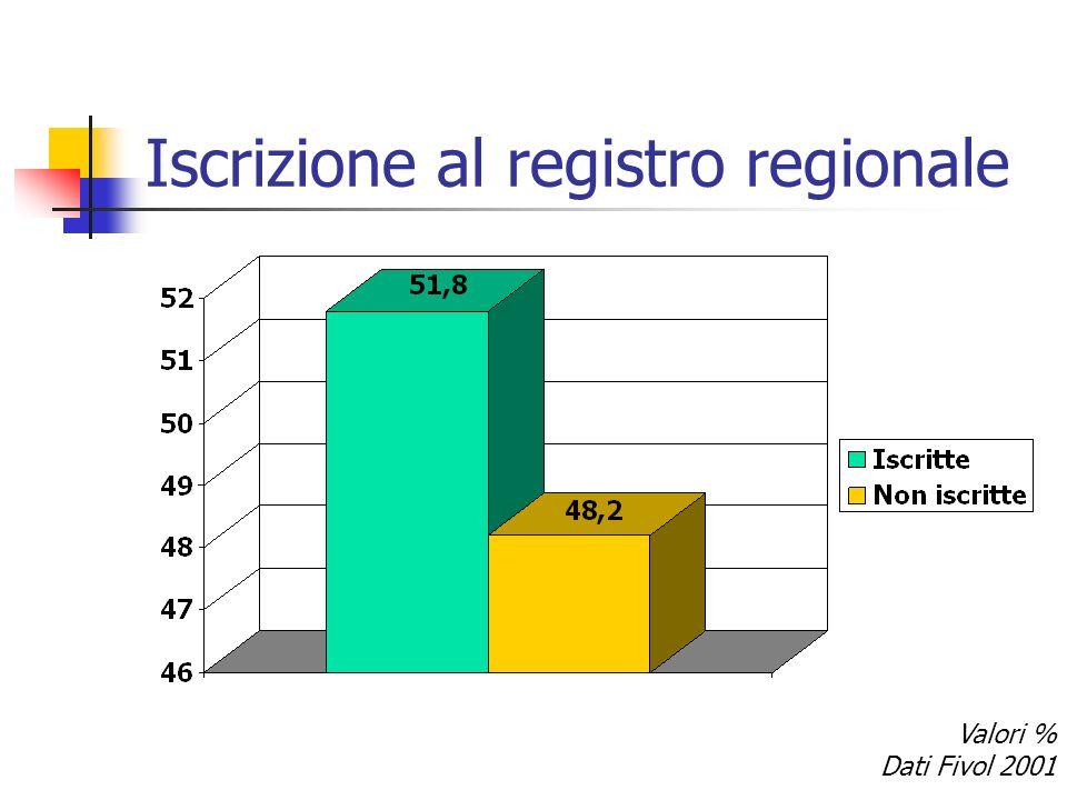 Iscrizione al registro regionale Valori % Dati Fivol 2001