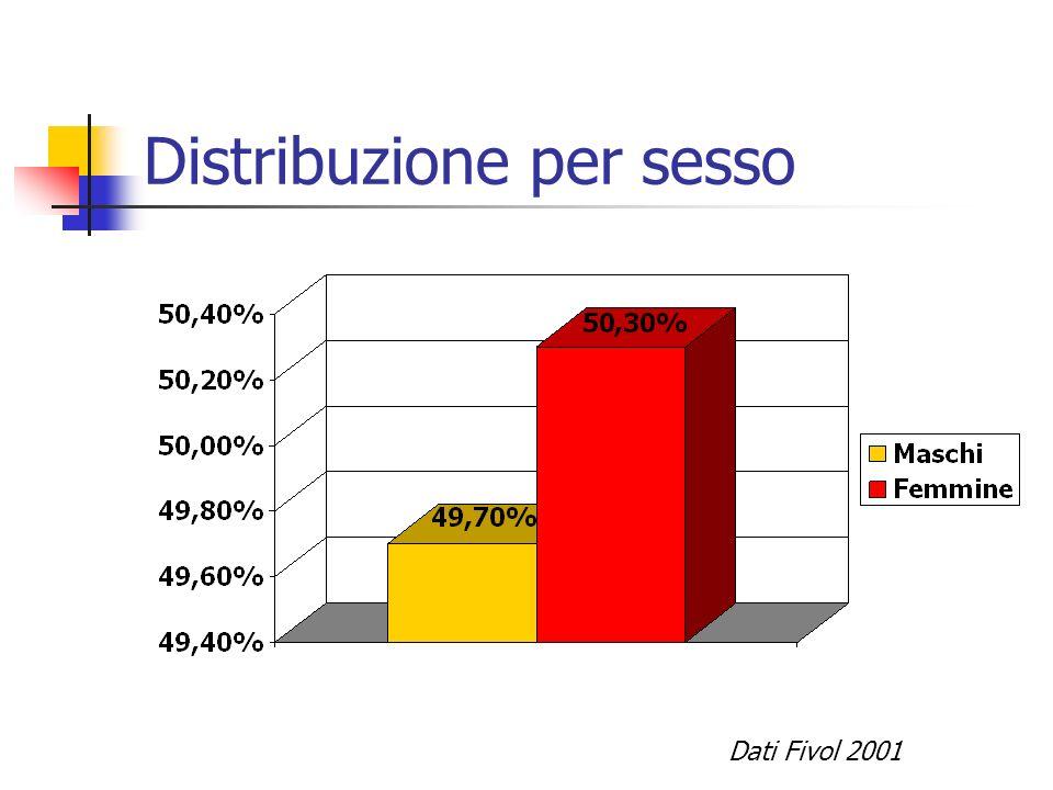 Distribuzione per sesso Dati Fivol 2001