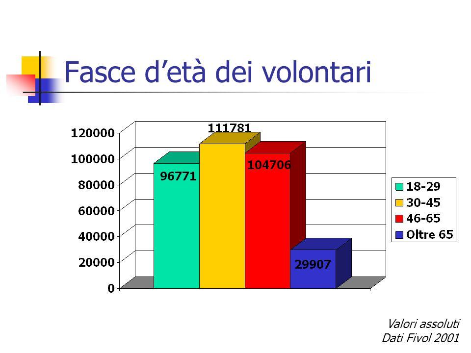 Fasce detà dei volontari Valori assoluti Dati Fivol 2001