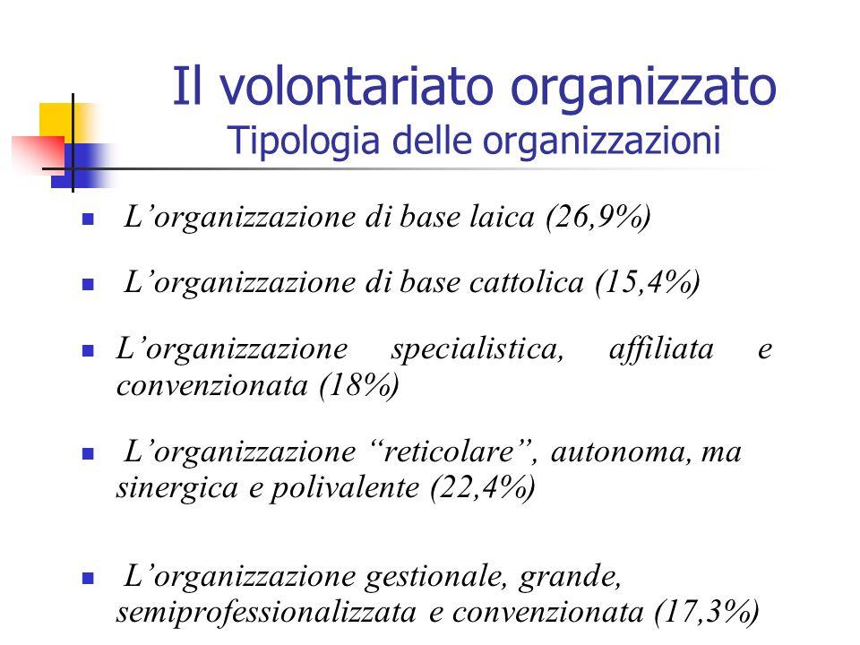 Il volontariato organizzato Tipologia delle organizzazioni Lorganizzazione di base laica (26,9%) Lorganizzazione di base cattolica (15,4%) Lorganizzaz