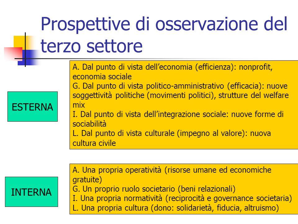 Prospettive di osservazione del terzo settore ESTERNA INTERNA A. Dal punto di vista delleconomia (efficienza): nonprofit, economia sociale G. Dal punt