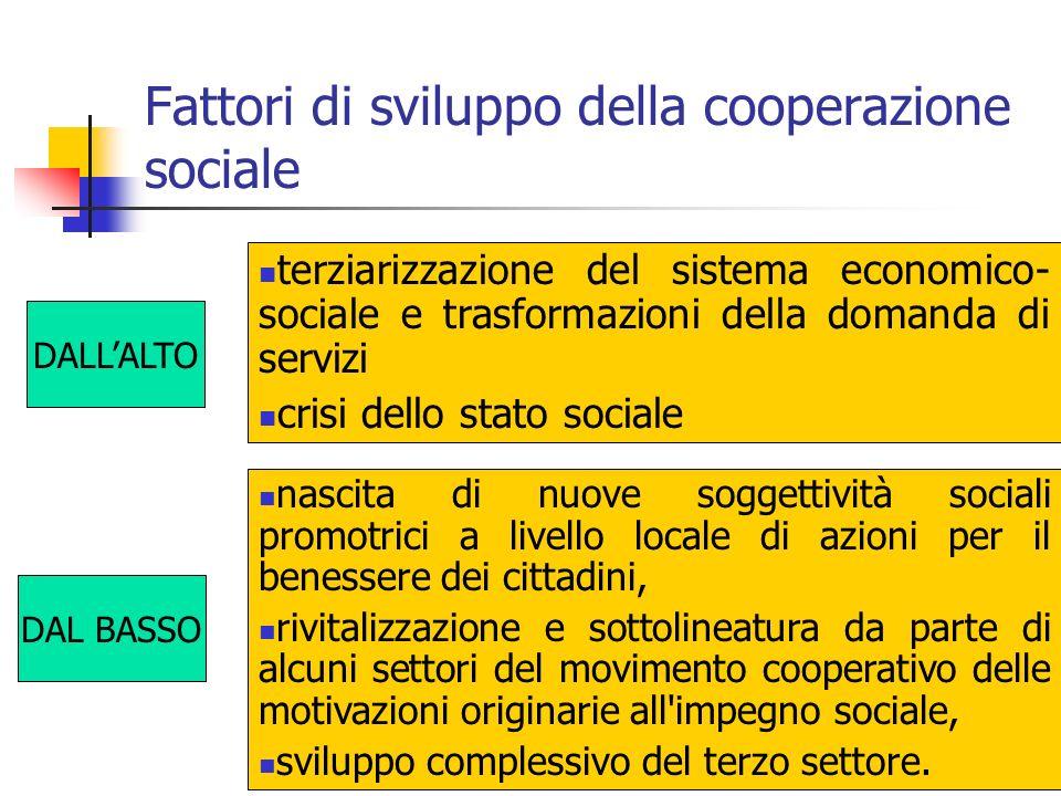 Fattori di sviluppo della cooperazione sociale DALLALTO DAL BASSO terziarizzazione del sistema economico- sociale e trasformazioni della domanda di se